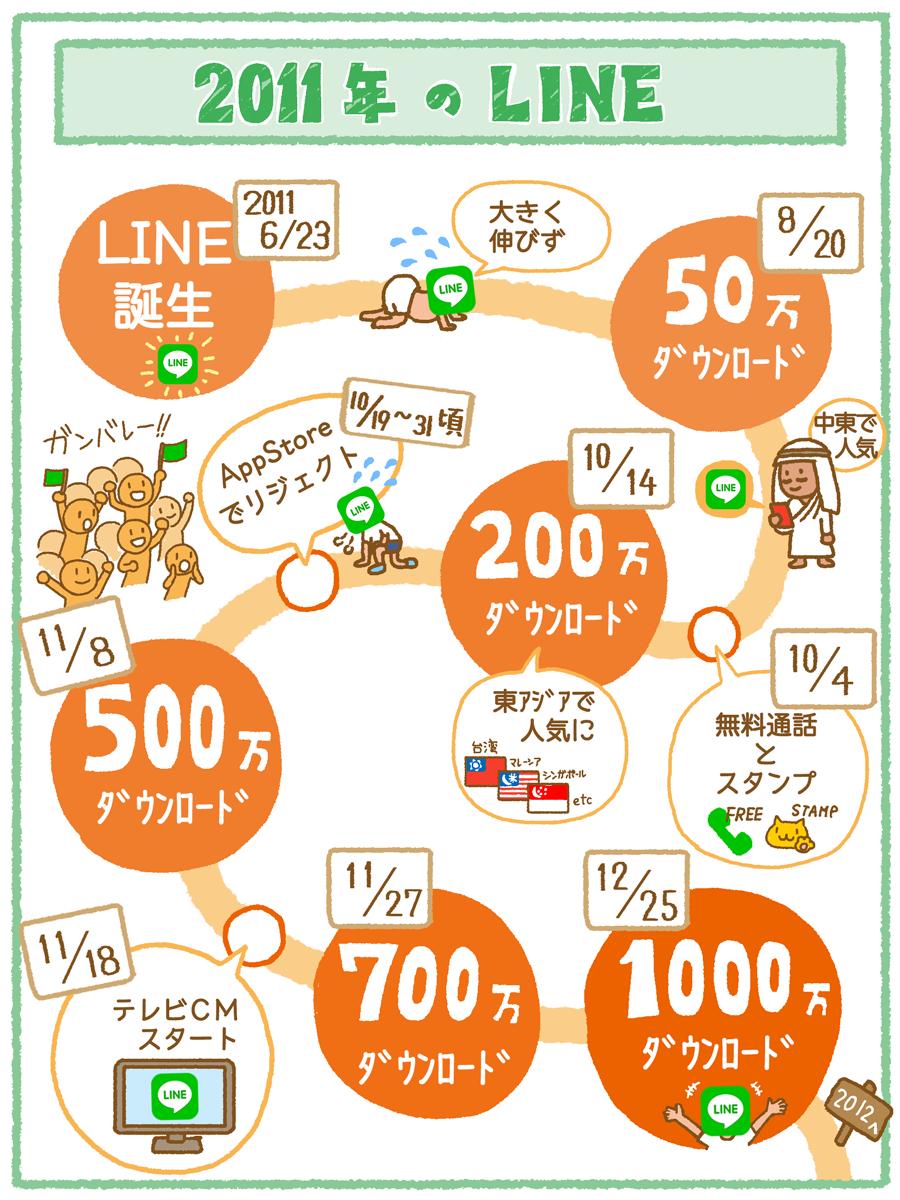 line_2011