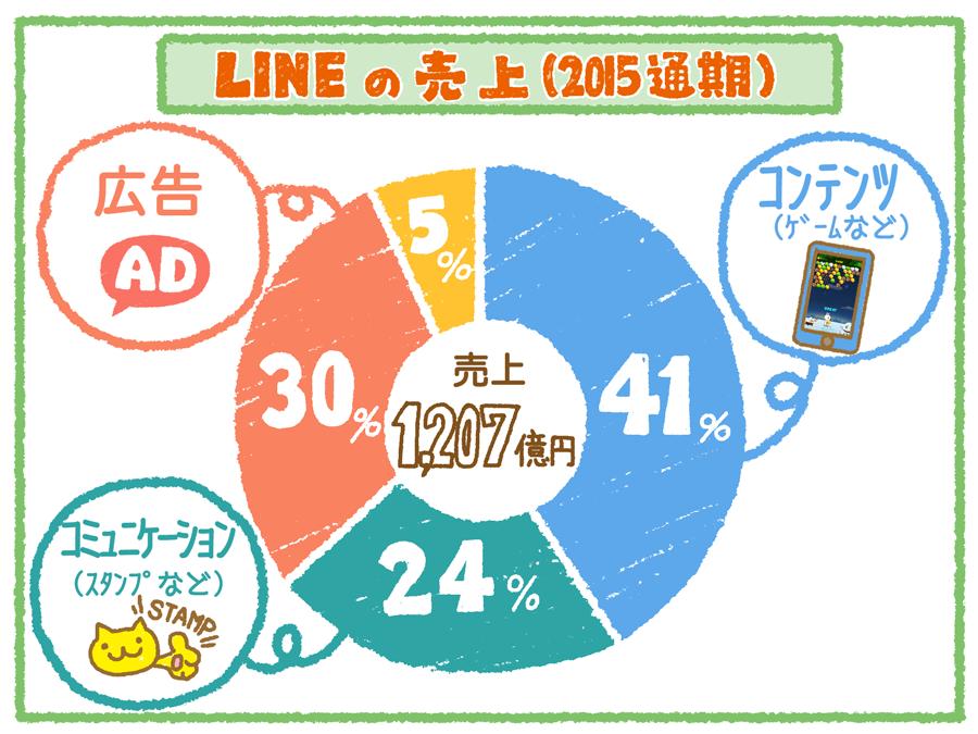 line_revenue2015